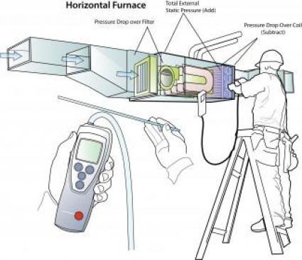 Six Step Static Pressure Measurements On Hvac