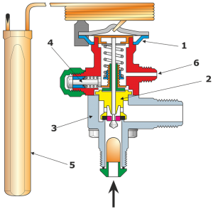 A thermostatic expansion valve (TEV) (1) Membrane housing, (2) Interchangeable adapter, (3) Valve housing, (4) Spindle for adjusting static superheat, (5) Refrigerant-filled bulb, (6) Port for external equalization